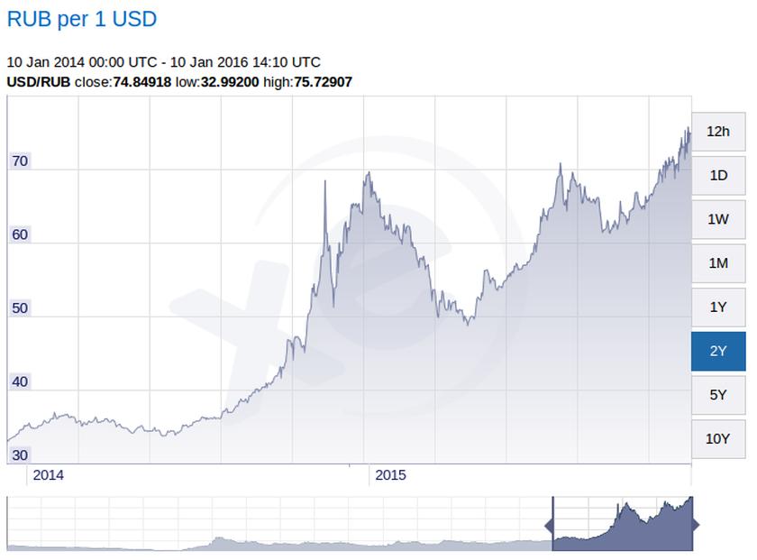 Прогноз курса доллара к рублю на 2016 год можно уловить в графике за прошлый год